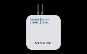 Tìm hiểu về cổng Thunderbolt trên Mac M1, 2 cổng bằng 4